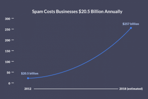 Spam email cost businesses big